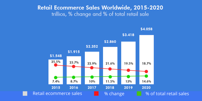 ecommerce industry current statistics - ecommerce development